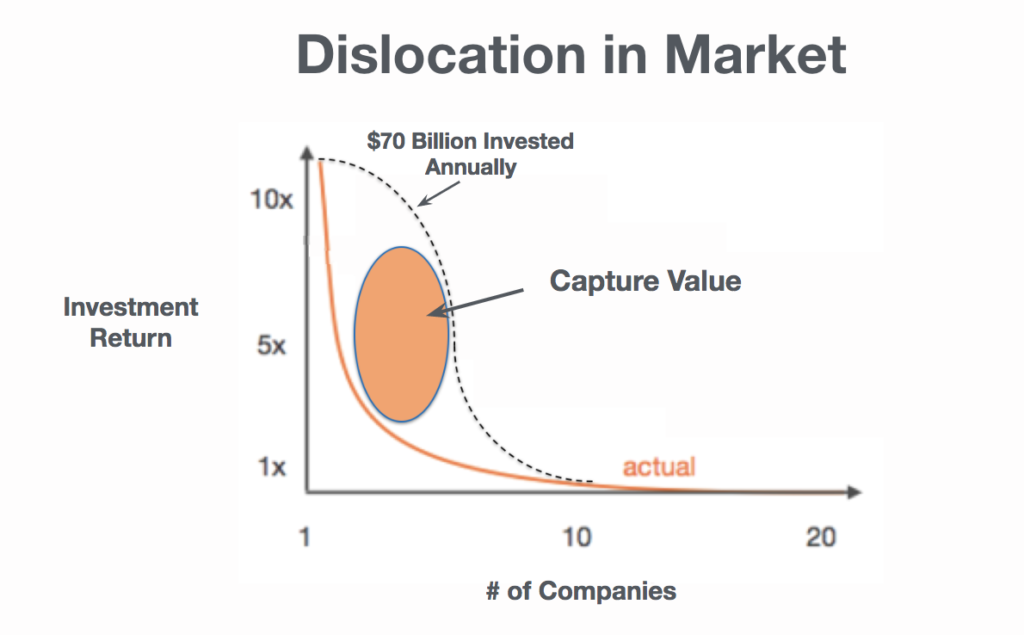 dislocation in market